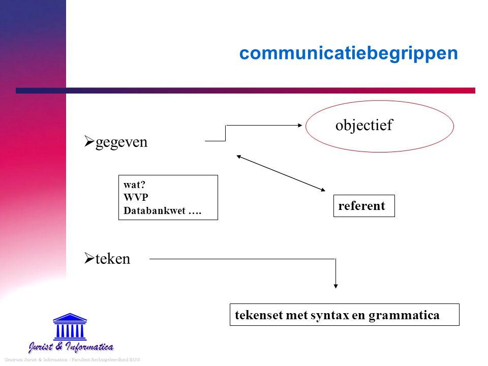 communicatiebegrippen  gegeven  teken objectief tekenset met syntax en grammatica referent wat? WVP Databankwet ….