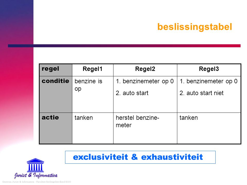 beslissingstabel tankenherstel benzine- meter tanken actie 1. benzinemeter op 0 2. auto start niet 1. benzinemeter op 0 2. auto start benzine is op co