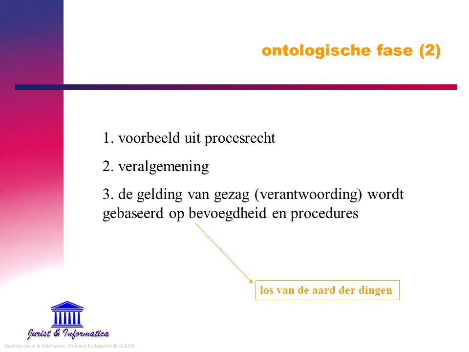 ontologische fase (2) 1. voorbeeld uit procesrecht 2. veralgemening 3. de gelding van gezag (verantwoording) wordt gebaseerd op bevoegdheid en procedu