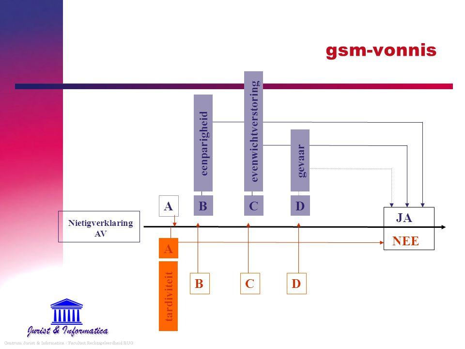 gsm-vonnis Nietigverklaring AV JA NEE C A CD eenparigheidevenwichtverstoringgevaar A DB B tardiviteit
