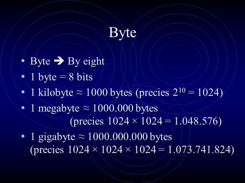 Byte Byte  By eight 1 byte = 8 bits 1 kilobyte ≈ 1000 bytes (precies 2 10 = 1024) 1 megabyte ≈ 1000.000 bytes (precies 1024 × 1024 = 1.048.576) 1 gigabyte ≈ 1000.000.000 bytes (precies 1024 × 1024 × 1024 = 1.073.741.824)