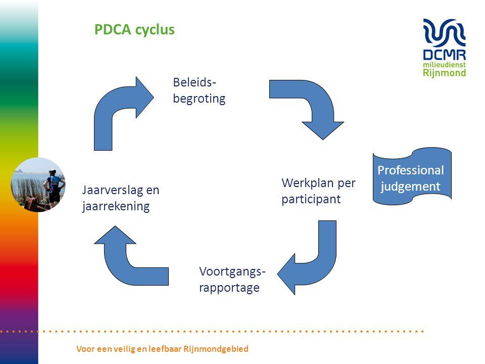 PDCA cyclus Beleids- begroting Werkplan per participant Voortgangs- rapportage Jaarverslag en jaarrekening Professional judgement Voor een veilig en leefbaar Rijnmondgebied