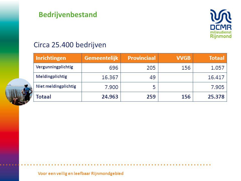 Bedrijvenbestand Circa 25.400 bedrijven InrichtingenGemeentelijkProvinciaalVVGBTotaal Vergunningplichtig 6962051561.057 Meldingplichtig 16.3674916.417 Niet meldingplichtig 7.90057.905 Totaal24.96325915625.378 Voor een veilig en leefbaar Rijnmondgebied