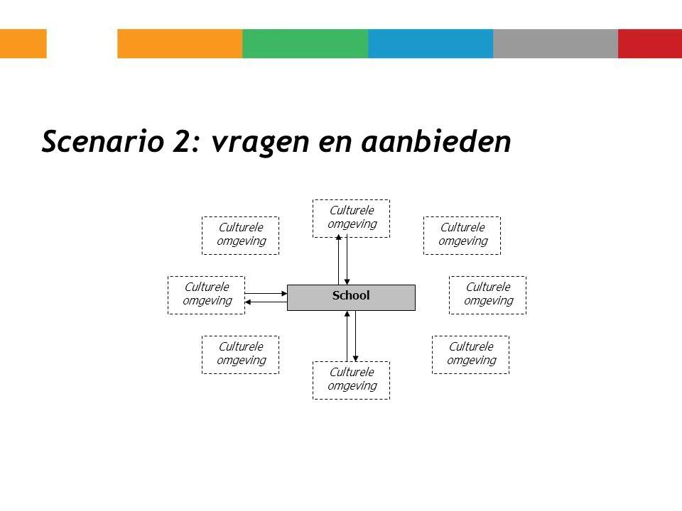 Scenario 2: vragen en aanbieden School Culturele omgeving