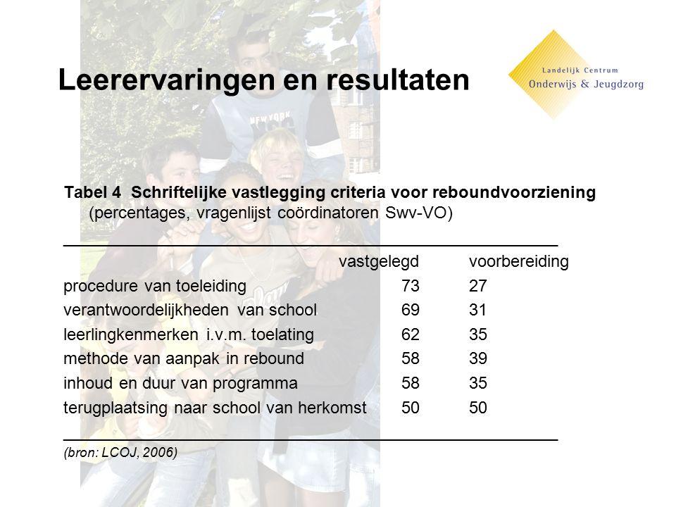 Leerervaringen en resultaten Tabel 4 Schriftelijke vastlegging criteria voor reboundvoorziening (percentages, vragenlijst coördinatoren Swv-VO) ______