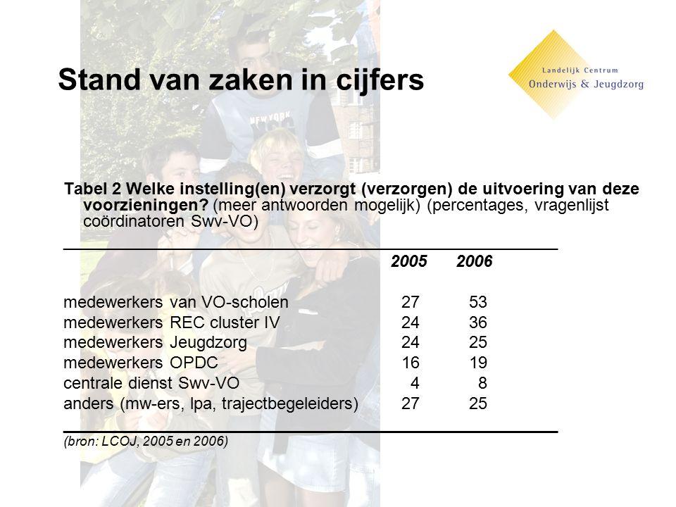 Stand van zaken in cijfers Tabel 2 Welke instelling(en) verzorgt (verzorgen) de uitvoering van deze voorzieningen? (meer antwoorden mogelijk) (percent