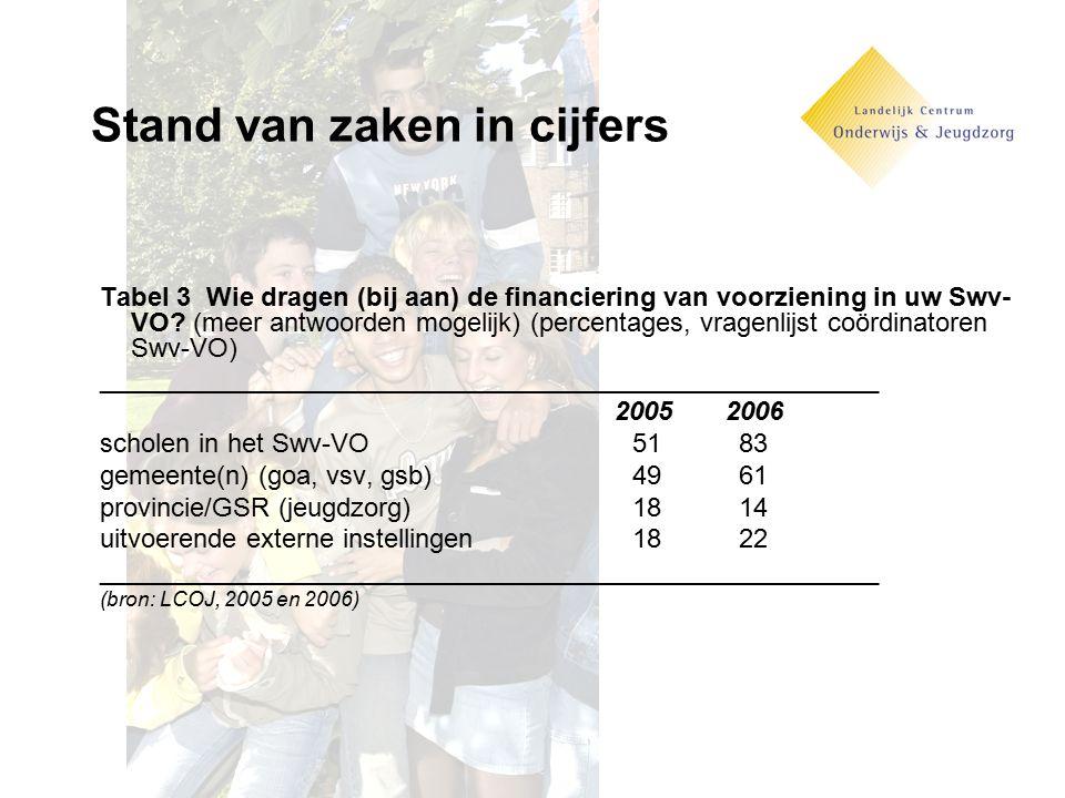 Stand van zaken in cijfers Tabel 3 Wie dragen (bij aan) de financiering van voorziening in uw Swv- VO? (meer antwoorden mogelijk) (percentages, vragen