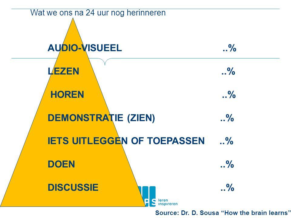 Wat we ons na 24 uur nog herinneren AUDIO-VISUEEL..% LEZEN..% HOREN..% DEMONSTRATIE (ZIEN)..% IETS UITLEGGEN OF TOEPASSEN..% DOEN..% DISCUSSIE..% Source: Dr.