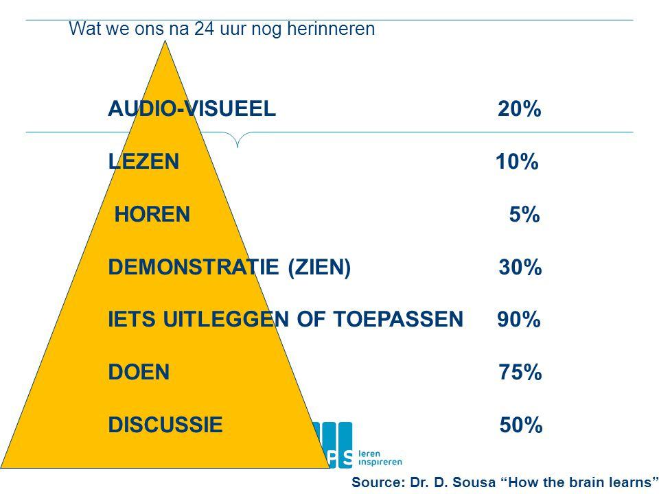 Wat we ons na 24 uur nog herinneren AUDIO-VISUEEL 20% LEZEN 10% HOREN 5% DEMONSTRATIE (ZIEN) 30% IETS UITLEGGEN OF TOEPASSEN 90% DOEN 75% DISCUSSIE 50% Source: Dr.