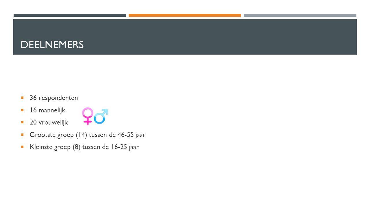 DEELNEMERS  36 respondenten  16 mannelijk  20 vrouwelijk  Grootste groep (14) tussen de 46-55 jaar  Kleinste groep (8) tussen de 16-25 jaar