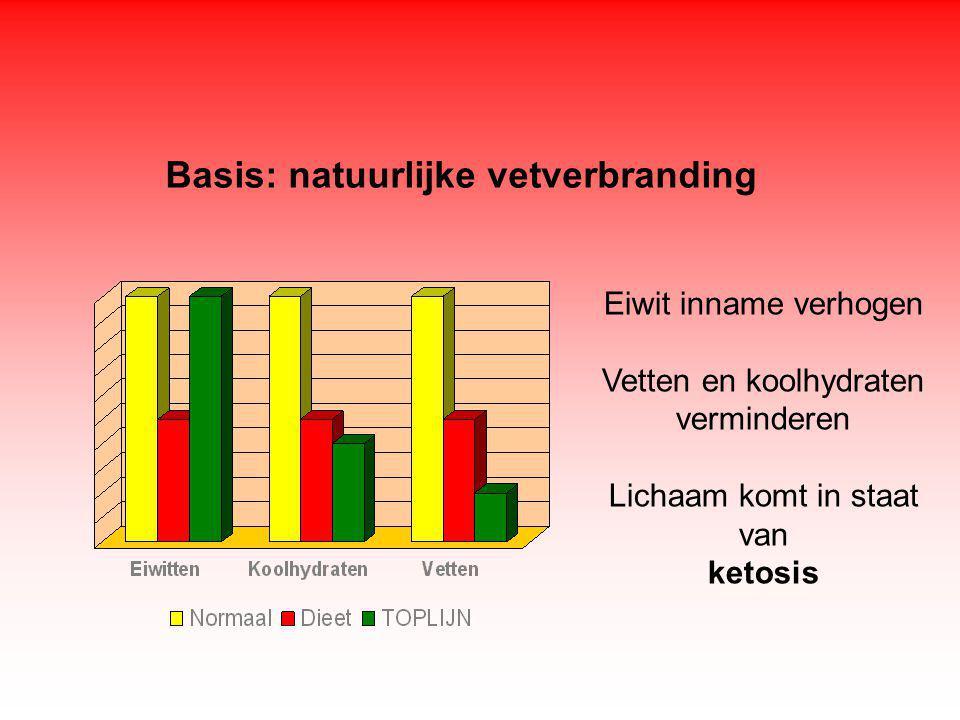 Basis: natuurlijke vetverbranding Eiwit inname verhogen Vetten en koolhydraten verminderen Lichaam komt in staat van ketosis