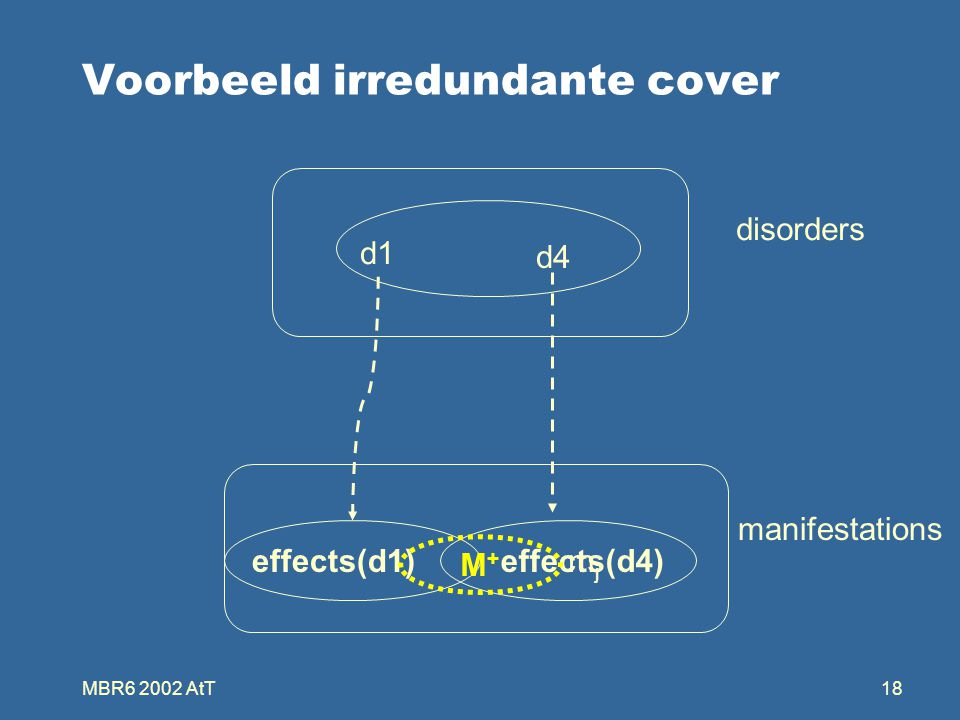 MBR6 2002 AtT18 Voorbeeld irredundante cover mjmj effects(d1) d1 disorders manifestations d4 effects(d4) M+M+