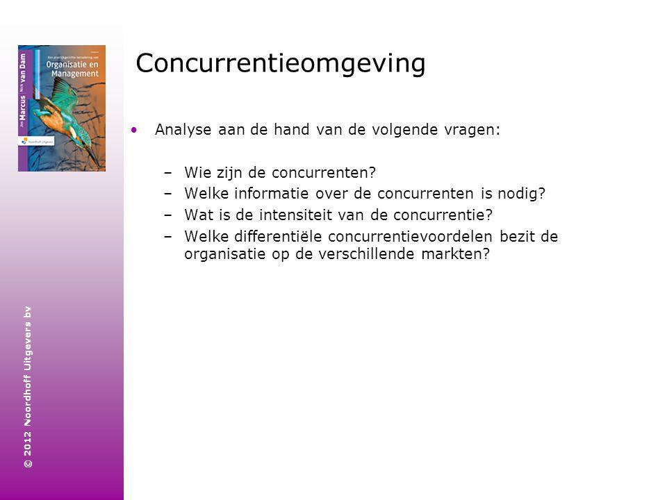 © 2012 Noordhoff Uitgevers bv Concurrentieomgeving Analyse aan de hand van de volgende vragen: –Wie zijn de concurrenten? –Welke informatie over de co