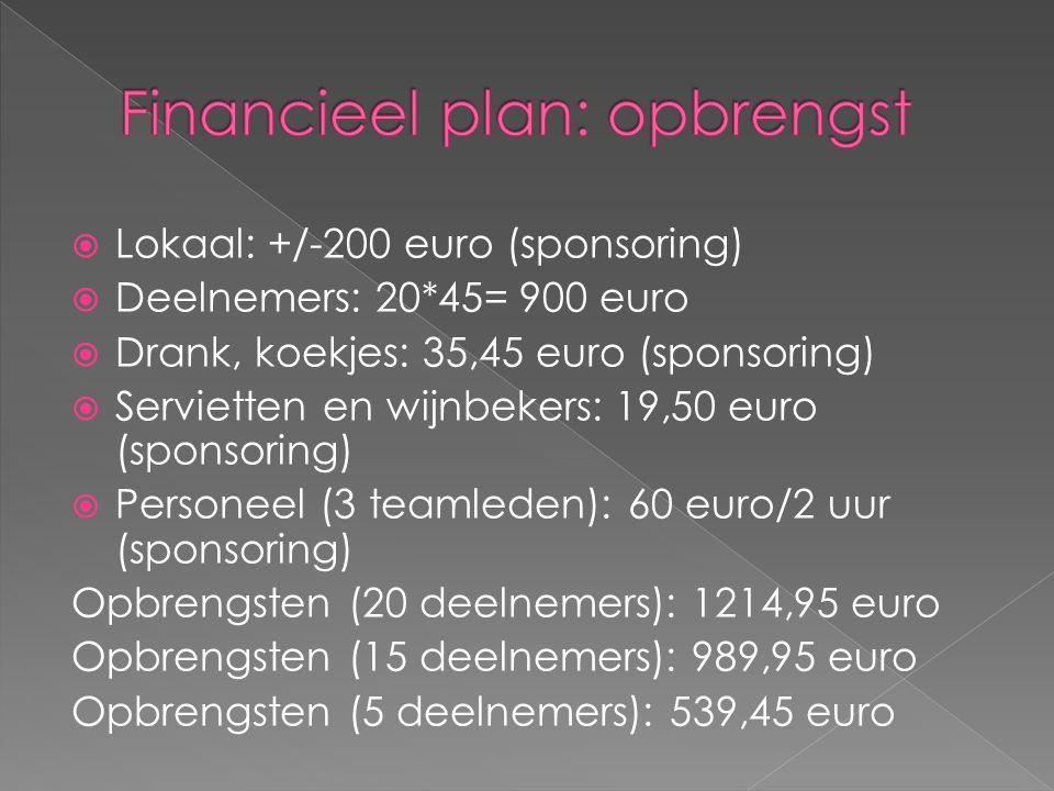  Lokaal: +/-200 euro (sponsoring)  Deelnemers: 20*45= 900 euro  Drank, koekjes: 35,45 euro (sponsoring)  Servietten en wijnbekers: 19,50 euro (sponsoring)  Personeel (3 teamleden): 60 euro/2 uur (sponsoring) Opbrengsten (20 deelnemers): 1214,95 euro Opbrengsten (15 deelnemers): 989,95 euro Opbrengsten (5 deelnemers): 539,45 euro