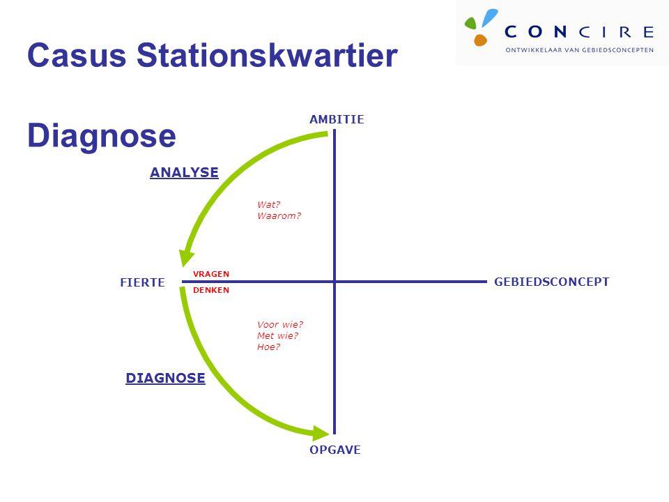 Casus Stationskwartier Diagnose AMBITIE OPGAVE FIERTE VRAGEN DENKEN ANALYSE DIAGNOSE Wat.