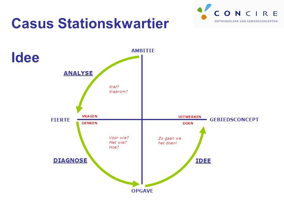 Casus Stationskwartier Idee AMBITIE OPGAVE FIERTE VRAGEN DENKEN ANALYSE DIAGNOSE Wat.