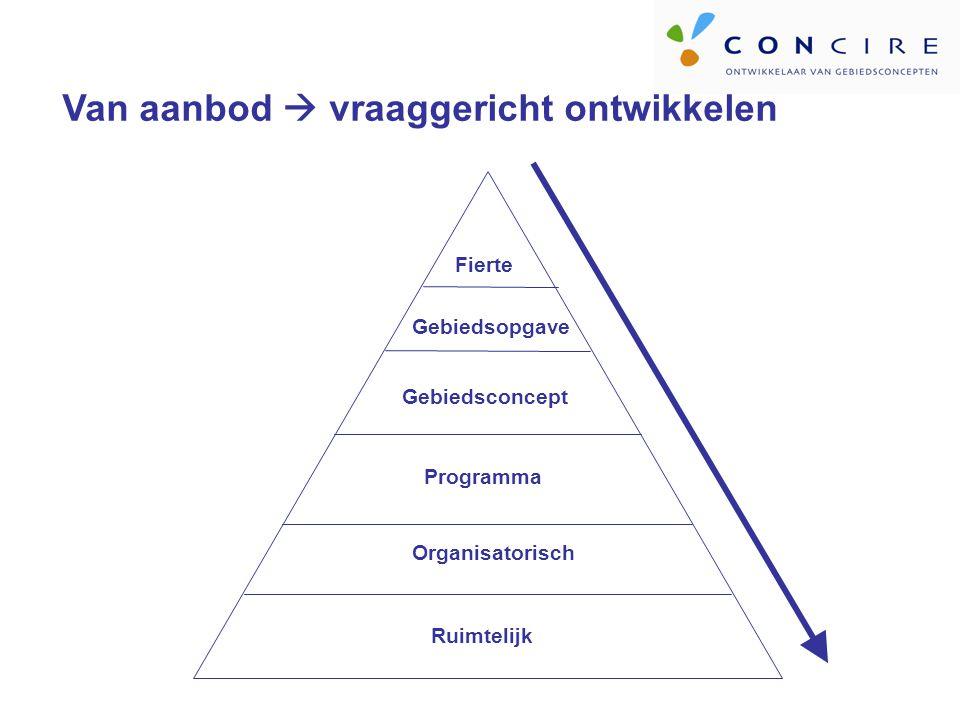 Fierte Gebiedsopgave Gebiedsconcept Programma Organisatorisch Ruimtelijk Van aanbod  vraaggericht ontwikkelen