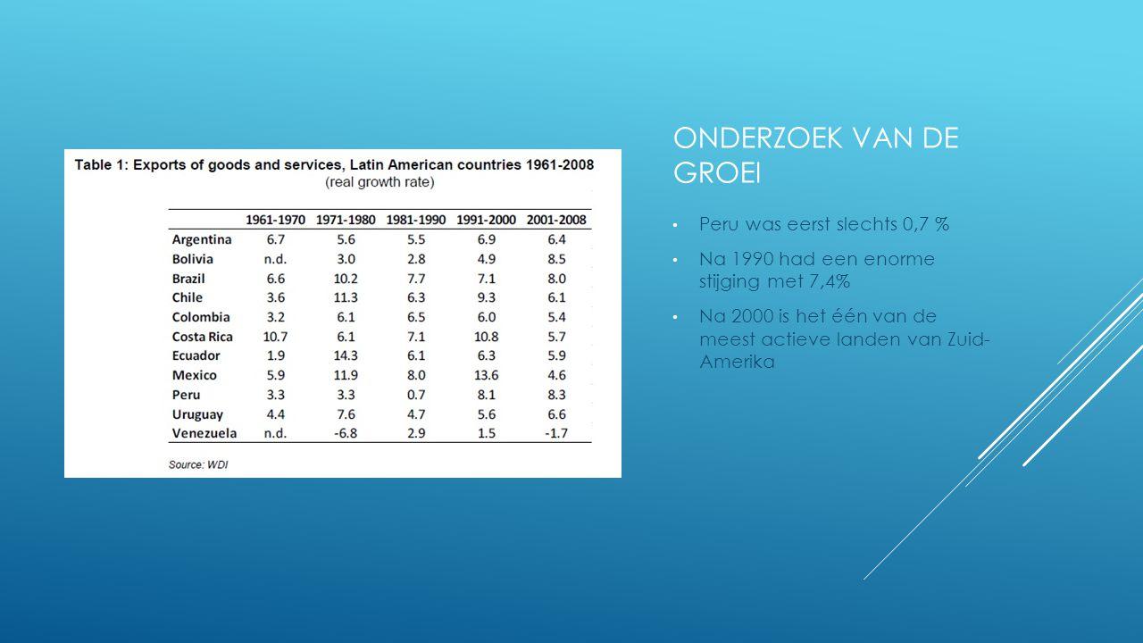 ONDERZOEK VAN DE GROEI Peru was eerst slechts 0,7 % Na 1990 had een enorme stijging met 7,4% Na 2000 is het één van de meest actieve landen van Zuid- Amerika