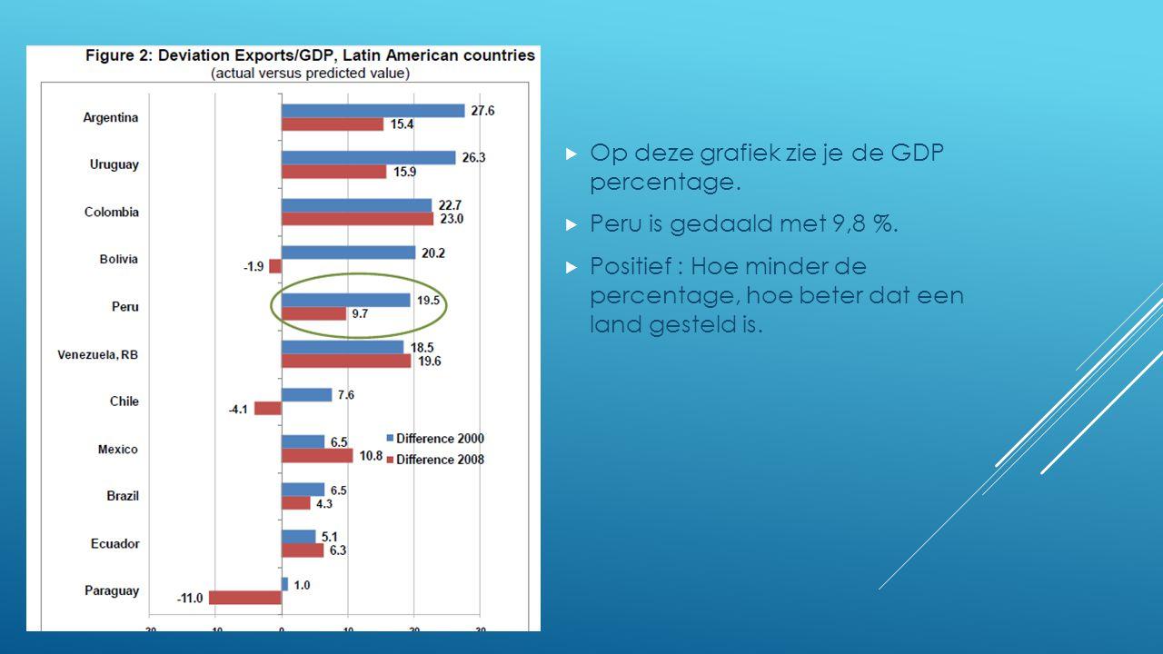  Op deze grafiek zie je de GDP percentage.  Peru is gedaald met 9,8 %.