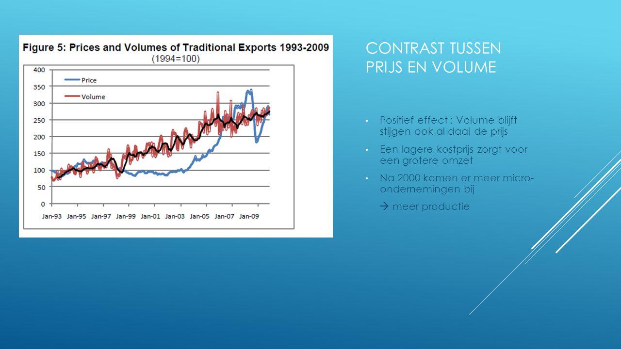 CONTRAST TUSSEN PRIJS EN VOLUME Positief effect : Volume blijft stijgen ook al daal de prijs Een lagere kostprijs zorgt voor een grotere omzet Na 2000 komen er meer micro- ondernemingen bij  meer productie