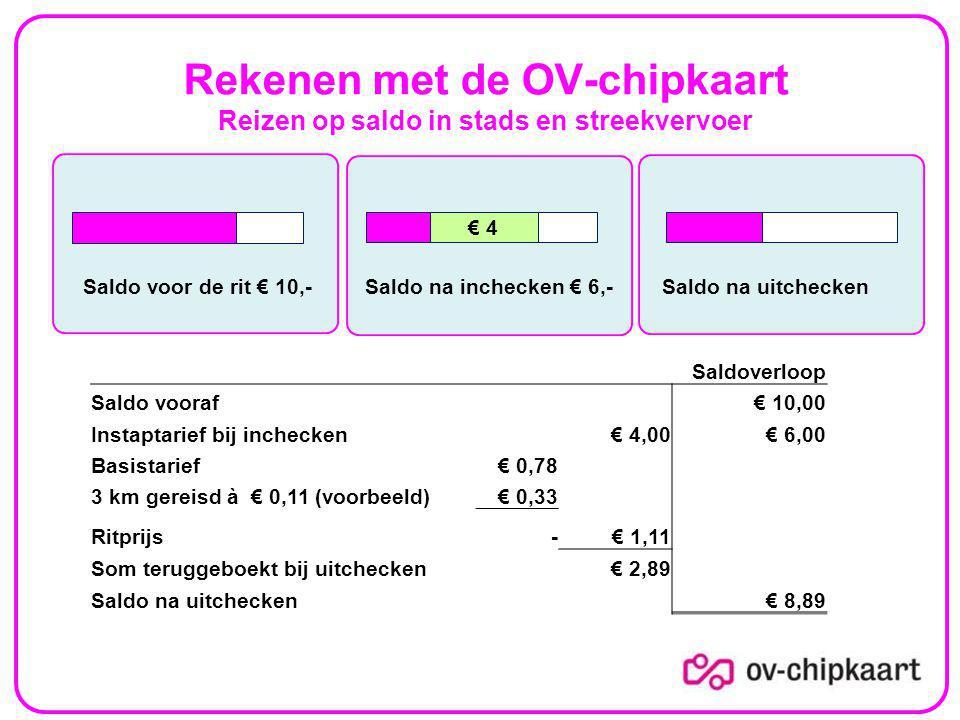 Rekenen met de OV-chipkaart Reizen op saldo in stads en streekvervoer Saldo voor de rit € 10,-Saldo na inchecken € 6,- € 4 Saldo na uitchecken Saldoverloop Saldo vooraf€ 10,00 Instaptarief bij inchecken€ 4,00€ 6,00 Basistarief€ 0,78 3 km gereisd à € 0,11 (voorbeeld)€ 0,33 Ritprijs-€ 1,11 Som teruggeboekt bij uitchecken€ 2,89 Saldo na uitchecken€ 8,89