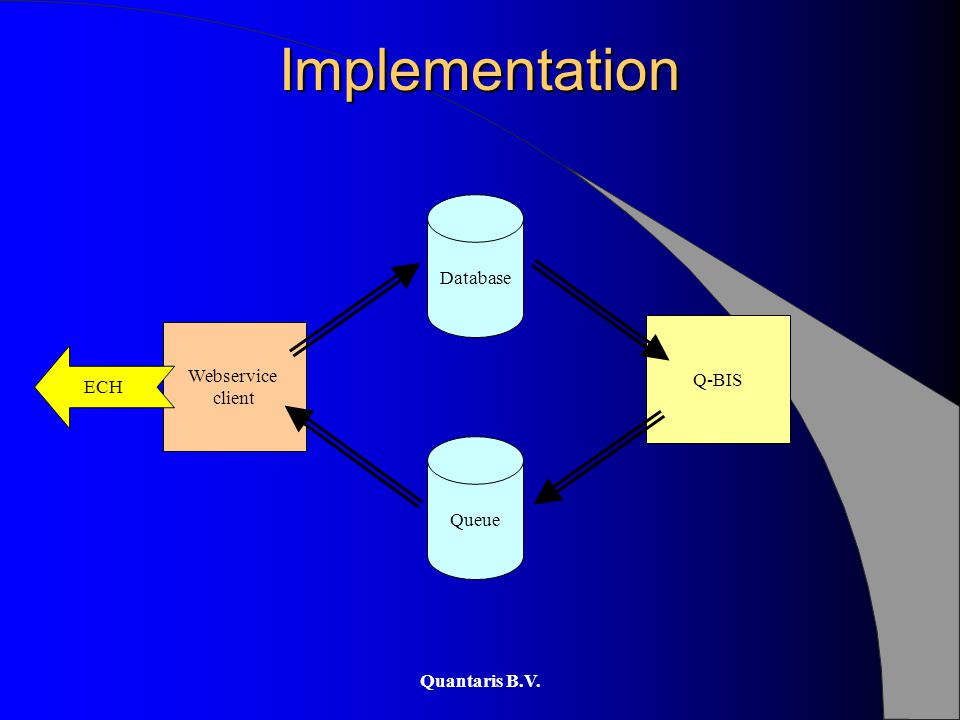 Quantaris B.V. Implementation Q-BIS Queue Database Webservice client ECH
