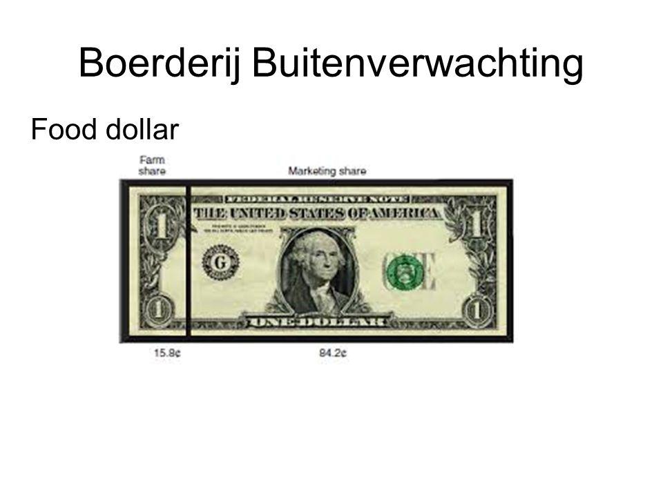 Food dollar