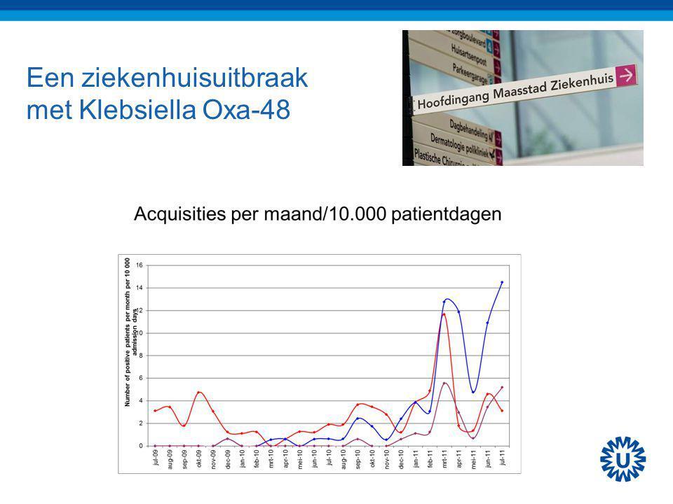 Een ziekenhuisuitbraak met Klebsiella Oxa-48