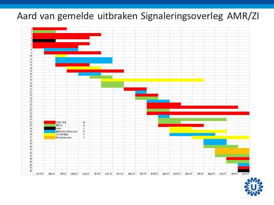 Aard van gemelde uitbraken Signaleringsoverleg AMR/ZI