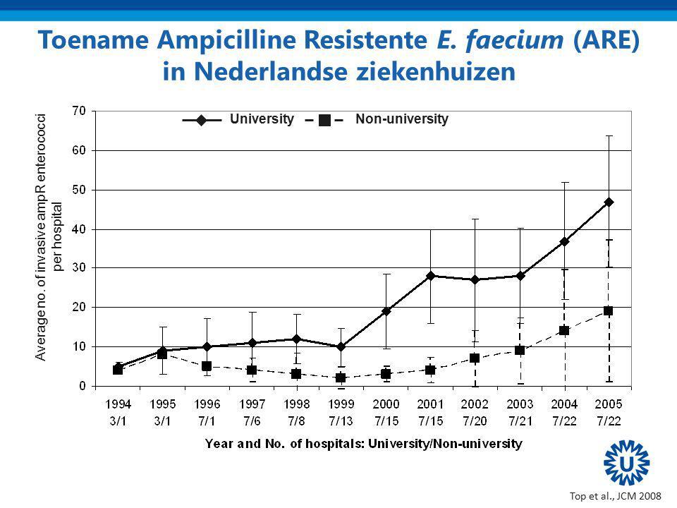 UniversityNon-university Average no. of invasive ampR enterococci per hospital Toename Ampicilline Resistente E. faecium (ARE) in Nederlandse ziekenhu