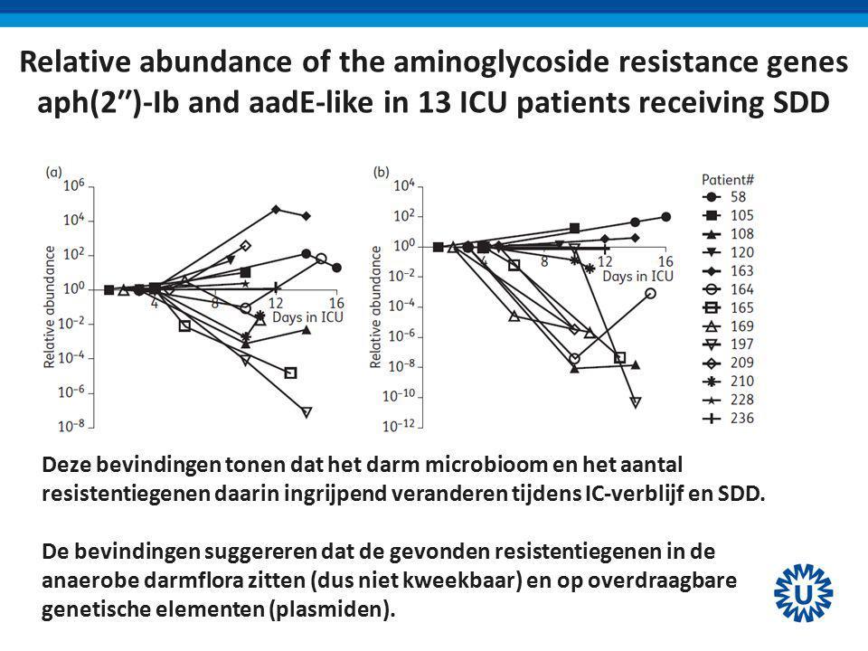 Relative abundance of the aminoglycoside resistance genes aph(2′′)-Ib and aadE-like in 13 ICU patients receiving SDD Deze bevindingen tonen dat het darm microbioom en het aantal resistentiegenen daarin ingrijpend veranderen tijdens IC-verblijf en SDD.