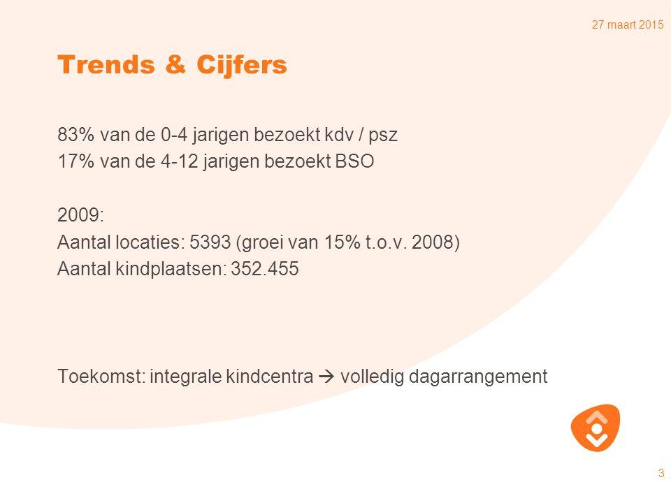 Trends & Cijfers 83% van de 0-4 jarigen bezoekt kdv / psz 17% van de 4-12 jarigen bezoekt BSO 2009: Aantal locaties: 5393 (groei van 15% t.o.v.