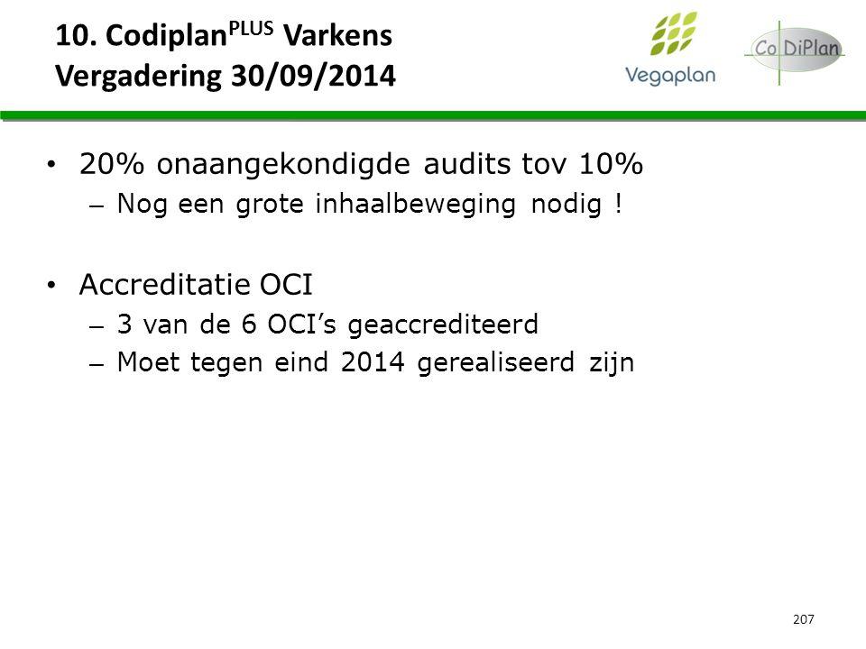 10. Codiplan PLUS Varkens Vergadering 30/09/2014 207 20% onaangekondigde audits tov 10% – Nog een grote inhaalbeweging nodig ! Accreditatie OCI – 3 va