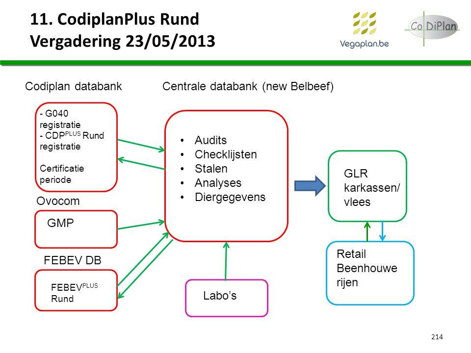 11. CodiplanPlus Rund Vergadering 23/05/2013 214 Centrale databank (new Belbeef) Codiplan databank Ovocom FEBEV DB - G040 registratie - CDP PLUS Rund