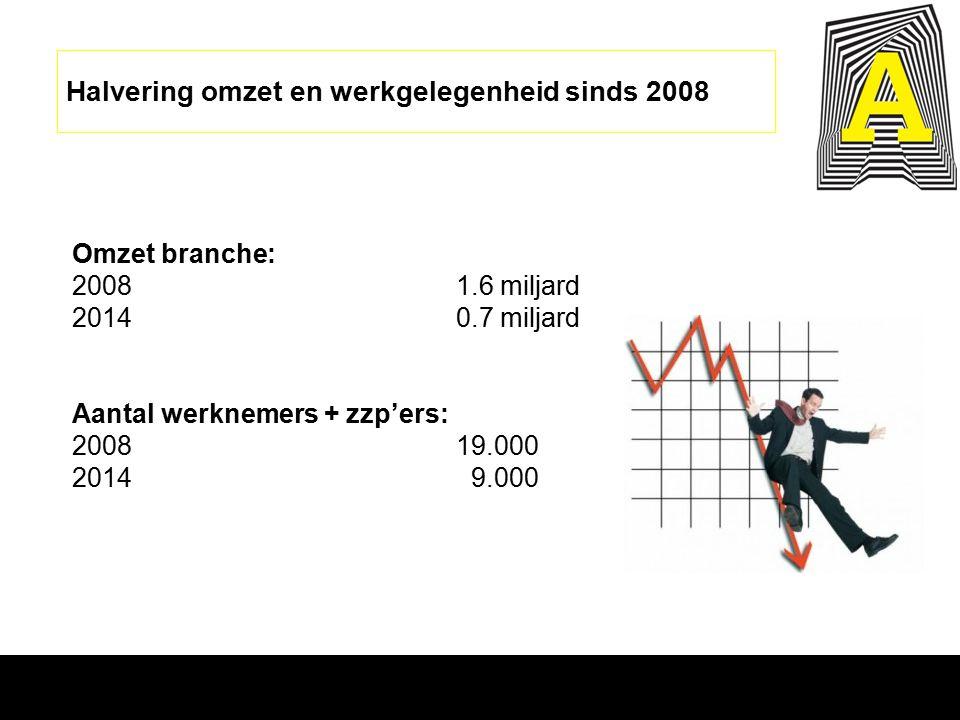 Halvering omzet en werkgelegenheid sinds 2008 Omzet branche: 2008 1.6 miljard 2014 0.7 miljard Aantal werknemers + zzp'ers: 2008 19.000 2014 9.000