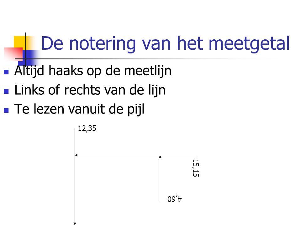 De notering van het meetgetal Altijd haaks op de meetlijn Links of rechts van de lijn Te lezen vanuit de pijl 12,35 15,15 4,60