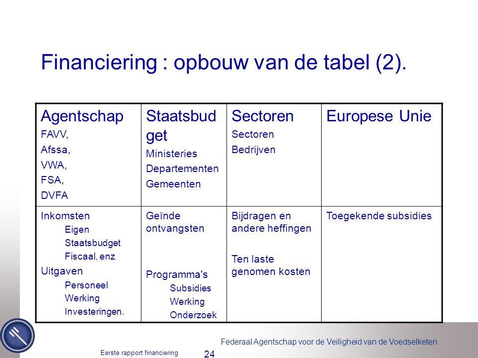Federaal Agentschap voor de Veiligheid van de Voedselketen Eerste rapport financiering voedselveiligheid 24 Financiering : opbouw van de tabel (2). Ag