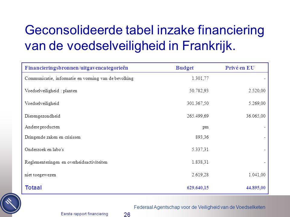 Federaal Agentschap voor de Veiligheid van de Voedselketen Eerste rapport financiering voedselveiligheid 26 Geconsolideerde tabel inzake financiering