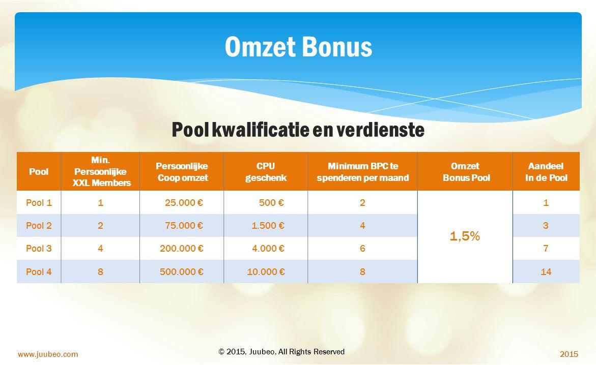 2015www.juubeo.com Omzet Bonus Pool kwalificatie en verdienste Pool Min. Persoonlijke XXL Members Persoonlijke Coop omzet CPU geschenk Minimum BPC te