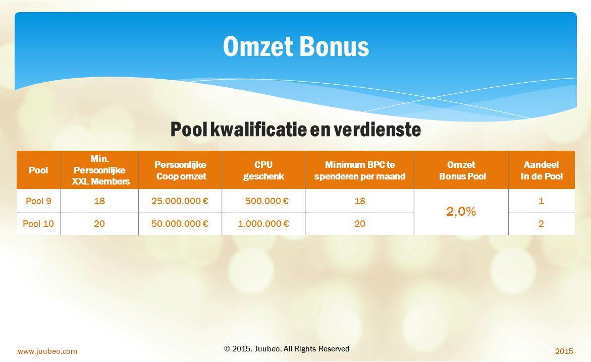 2015www.juubeo.com Pool kwalificatie en verdienste Pool Min. Persoonlijke XXL Members Persoonlijke Coop omzet CPU geschenk Minimum BPC te spenderen pe