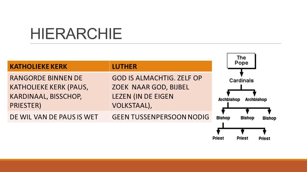 HIERARCHIE KATHOLIEKE KERKLUTHER RANGORDE BINNEN DE KATHOLIEKE KERK (PAUS, KARDINAAL, BISSCHOP, PRIESTER) GOD IS ALMACHTIG. ZELF OP ZOEK NAAR GOD, BIJ