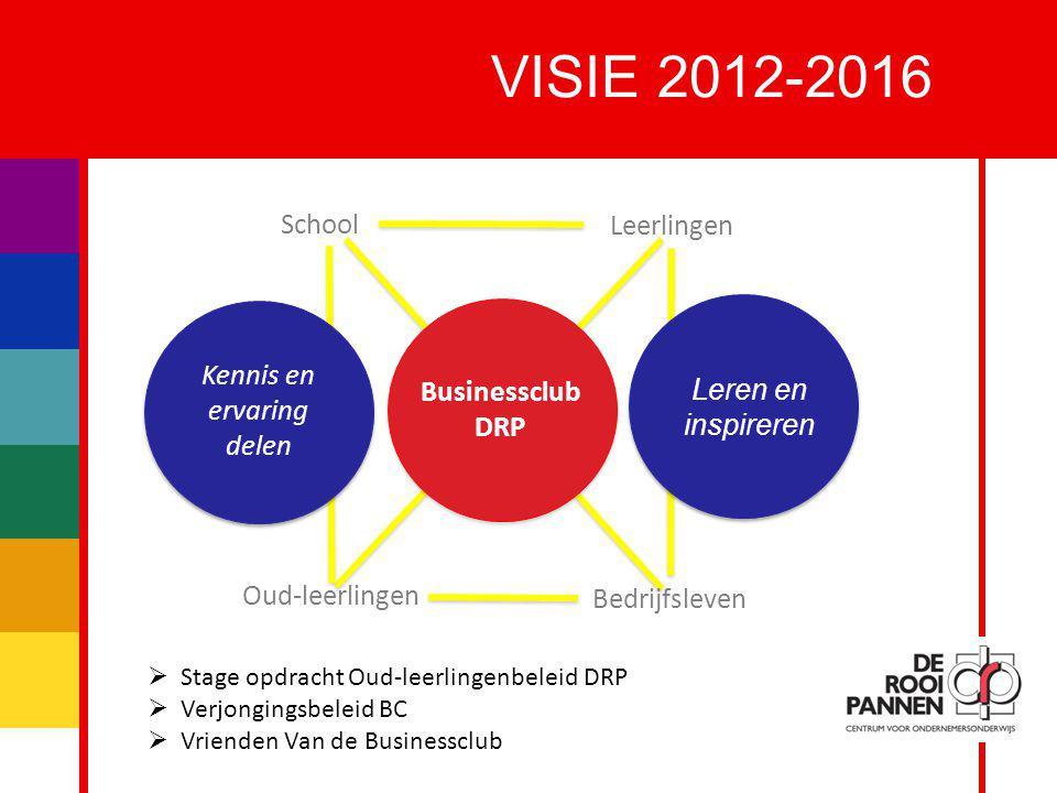 10 VISIE 2012-2016 Businessclub DRP Leren en inspireren Kennis en ervaring delen School Leerlingen Oud-leerlingen Bedrijfsleven  Stage opdracht Oud-l