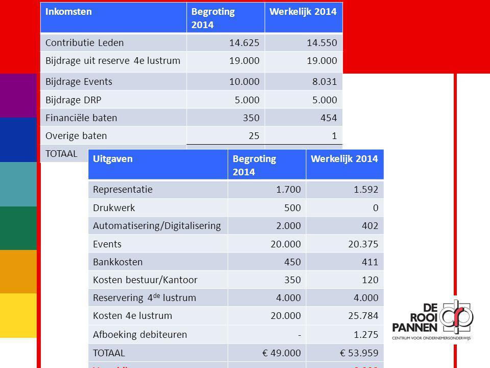 7 InkomstenBegroting 2014 Werkelijk 2014 Contributie Leden14.62514.550 Bijdrage uit reserve 4e lustrum19.000 Bijdrage Events10.0008.031 Bijdrage DRP5.