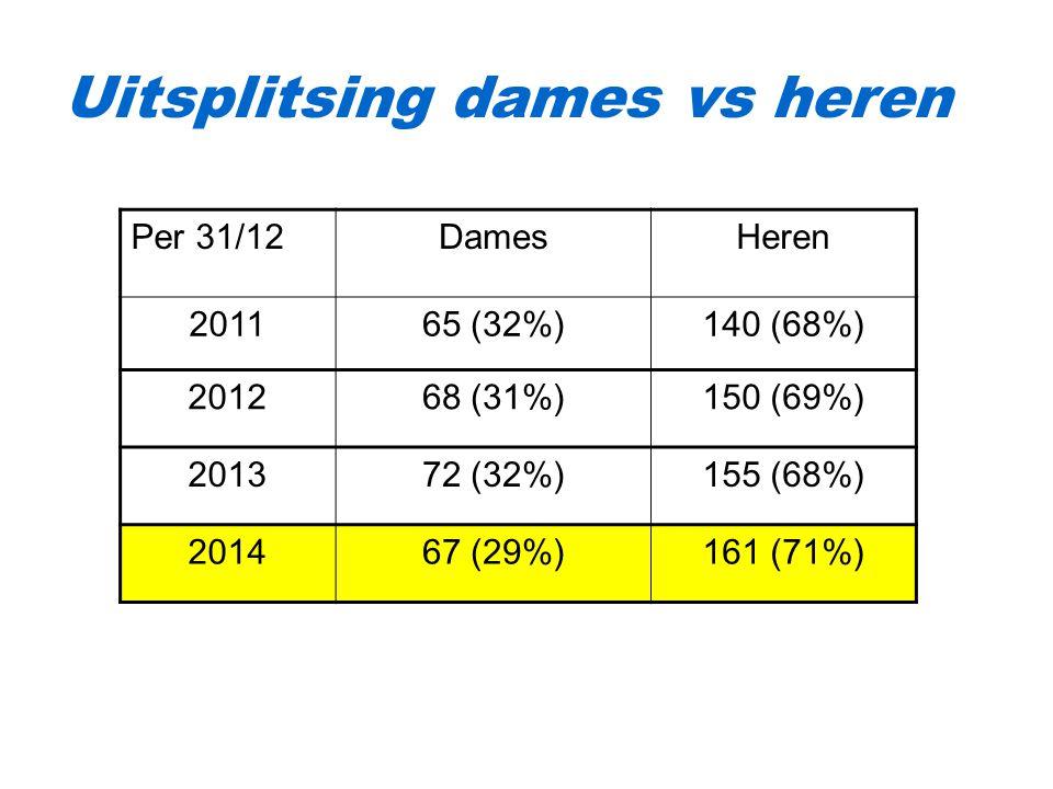 Uitsplitsing dames vs heren Per 31/12DamesHeren 201165 (32%)140 (68%) 201268 (31%)150 (69%) 201372 (32%)155 (68%) 201467 (29%)161 (71%)