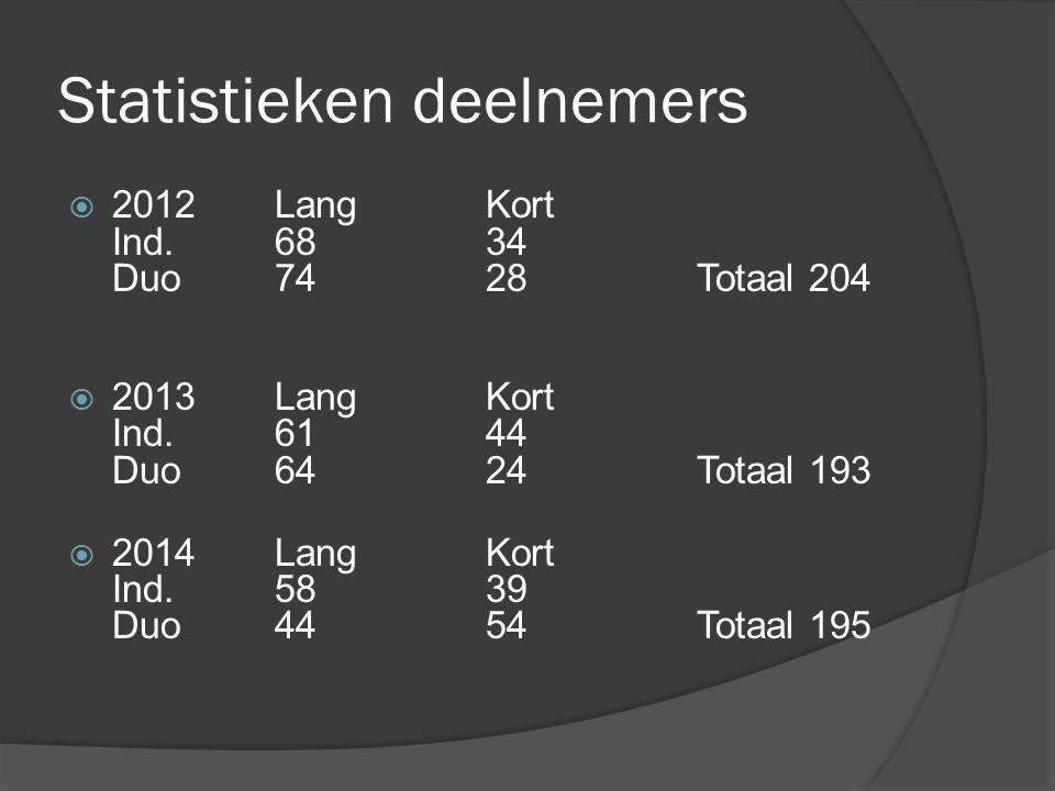 Statistieken deelnemers  2012LangKort Ind.6834 Duo7428Totaal 204  2013LangKort Ind.6144 Duo6424Totaal 193  2014LangKort Ind.5839 Duo4454Totaal 195