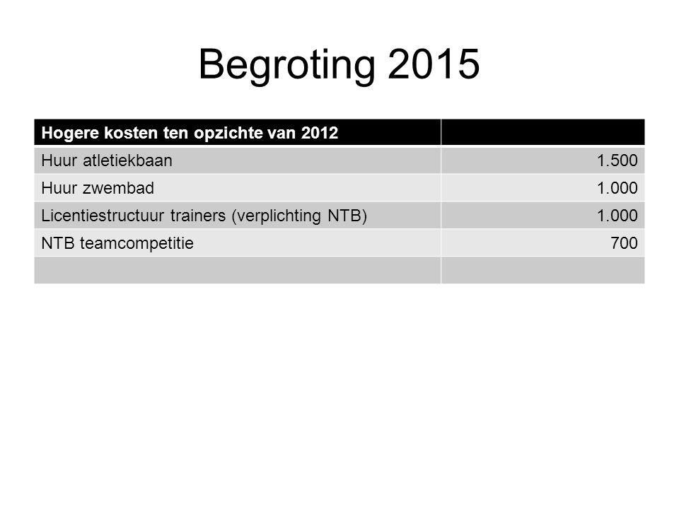 Begroting 2015 Hogere kosten ten opzichte van 2012 Huur atletiekbaan1.500 Huur zwembad1.000 Licentiestructuur trainers (verplichting NTB)1.000 NTB teamcompetitie700