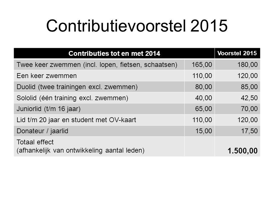 Contributievoorstel 2015 Contributies tot en met 2014 Voorstel 2015 Twee keer zwemmen (incl.