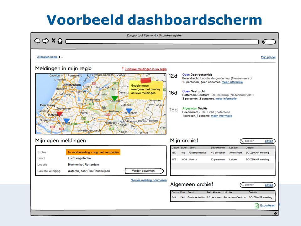 29 januari 2015 Voorbeeld dashboardscherm