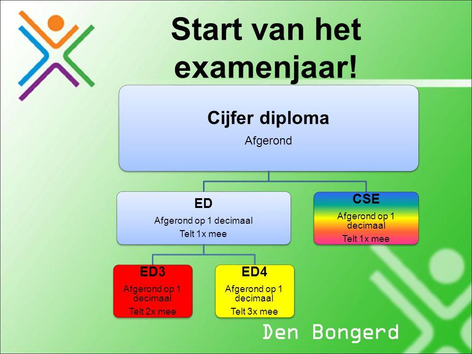 Start van het examenjaar! Cijfer diploma Afgerond ED Afgerond op 1 decimaal Telt 1x mee ED3 Afgerond op 1 decimaal Telt 2x mee ED4 Afgerond op 1 decim