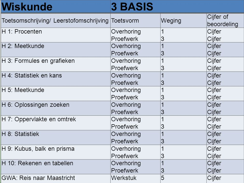 PTA Wiskunde3 BASIS Toetsomschrijving/ LeerstofomschrijvingToetsvormWeging Cijfer of beoordeling H 1: ProcentenOverhoring Proefwerk 1313 Cijfer H 2: M
